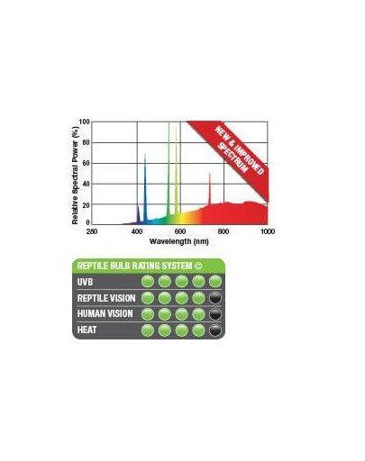Żarówka Solar Glo 80W