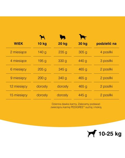 Junior średnie rasy 2.2 kg + 400g GRATIS